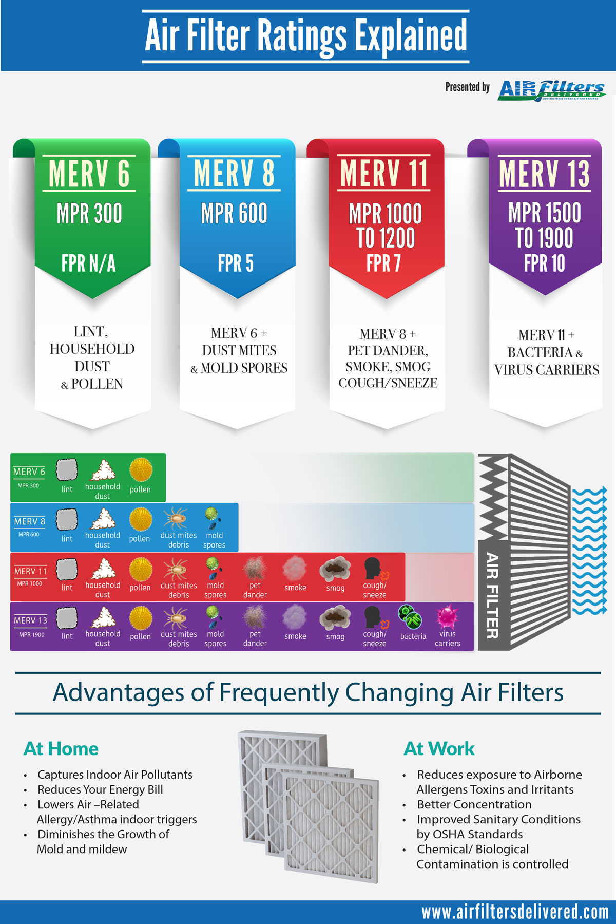 Best furnace air filters for allergies - The_merv_ratings_afd
